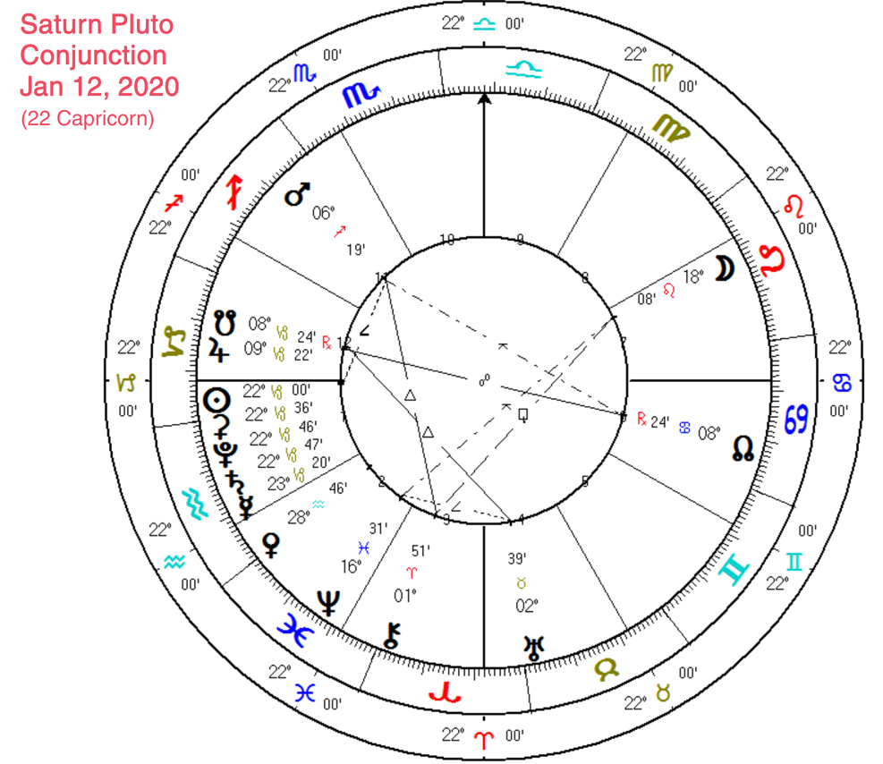 The Saturn – Pluto Conjunction