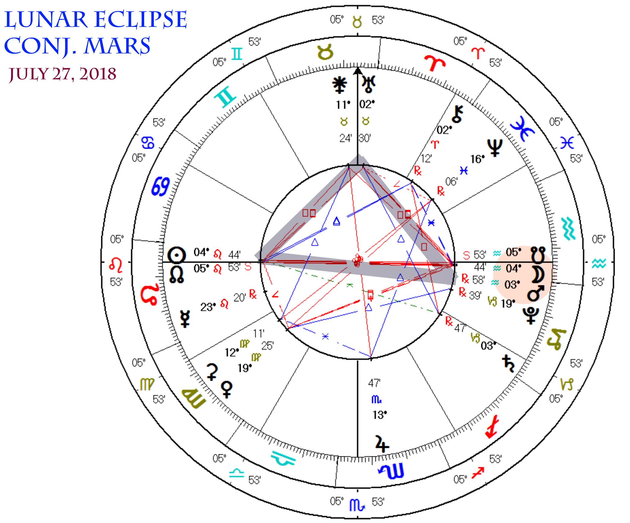 The Leo - Aquarius Nodes - Maurice Fernandez - Astrology and